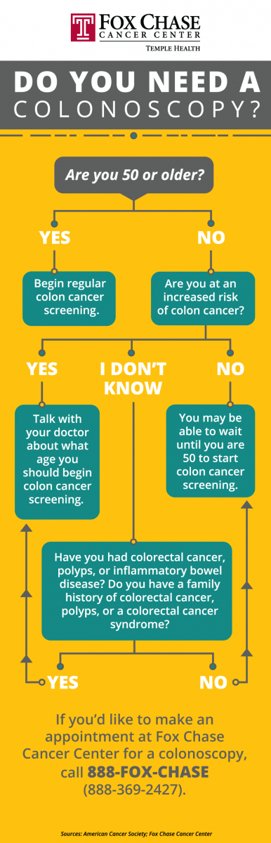 Do you need a colonoscopy? Answer these questions.