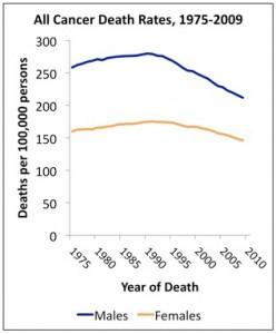 Cancer deaths have declined 20 percent since 1991, which means there were 1.2 million fewer deaths from cancer in 2009, according to the American Cancer Society.  These favorable trends were seen for all major racial and ethnic groups and are likely due to increased screening rates leading to earlier stage at diagnosis, and improvements in treatment.  Rates of new cases of cancer decreased for men in five common cancers:  prostate lung colorectal stomach larynx Among women, the rate of new cases of cancer decreased for seven cancers:  lung colorectal bladder cervix head and neck ovary stomach Changes in lifestyle factors, such as decreased smoking rates and healthier diets may account for some of these decreased rates.   Percent of adolescent girls who received 3 doses of HPV vaccine. (courtesy of the National Cancer Institute) On a less favorable note, some cancers related to exposure to human papilloma virus (HPV), notably head and neck cancers, anal cancers, and vulvar cancers in women are on the rise.  The report concludes that increased use of the HPV vaccine among adolescent boys and girls could eventually curb the increase in HPV-associated cancers.  Directions for future improvement include increasing access to early detection and treatment and programs that increase cancer prevention strategies at the population level.           NCI Report: Report to the Nation shows U.S. cancer death rates continue to drop;  Special feature highlights trends in HPV-associated cancers and HPV vaccination coverage levels  - See more at: http://pubweb.fccc.edu/cancerconversations/2013/01/the-annual-report-on-cancer-rates-in-the-united-states/#sthash.P1jGOUs7.dpuf