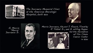 "Clockwise from left: The Dorrance Memorial Clinic at the American Oncologic Hospital, built 1954; George M. Dorrance; Morrie Dorrance, Edward J. Roach, Timothy R. Talbot Jr., and G. Willing Pepper led the formation of Fox Chase Cancer Center in 1974; G. Morris ""Morrie"" Dorrance Jr. Photos Courtesy of Fox Chase Archives"