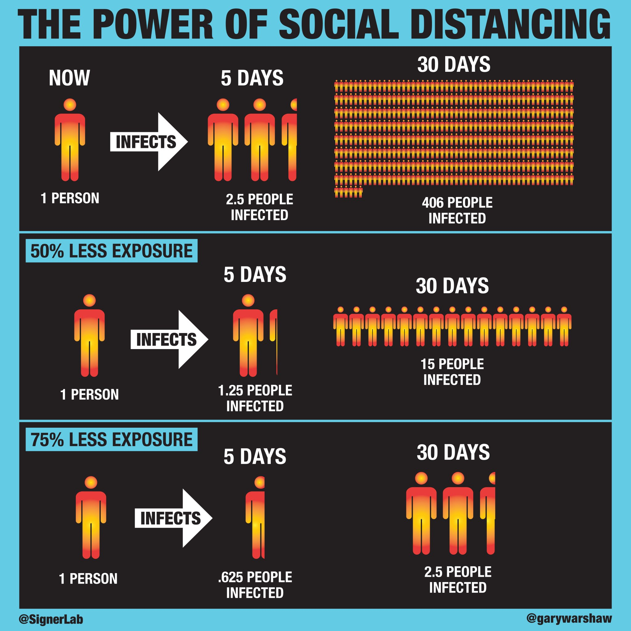 This image, created by the Signer Lab at the University of California San Diego, illustrates the power of social distancing.